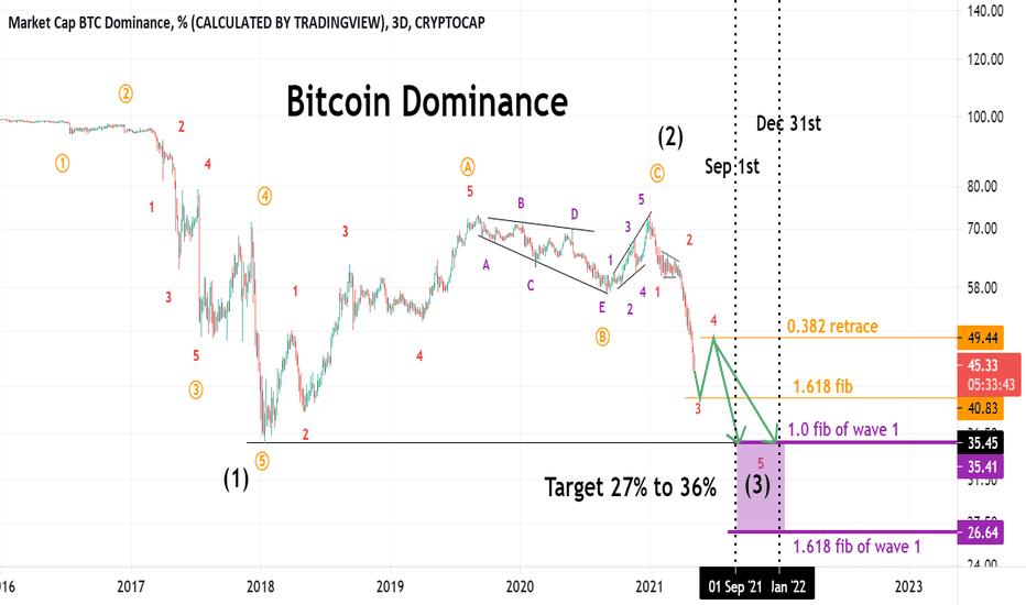 bitcoin dominance index