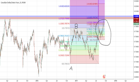 CADCHF: cad chf short opportunity