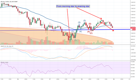 BTCUSD: From morning star to evening star