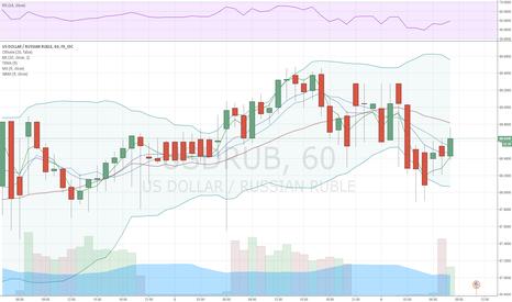 USDRUB: Рубль продолжает падение ввиду подешевевшей нефти