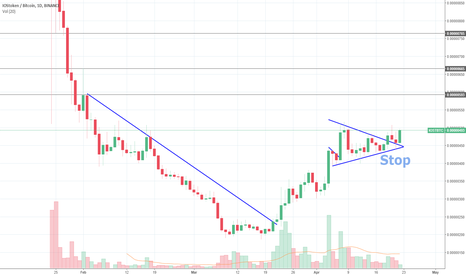 IOSTBTC: $Iost Looks Ready for an Upward Trend