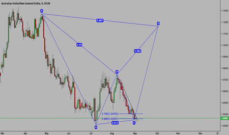 AUDNZD: AUDNZD BUYING OPPORTUNITY COMING!