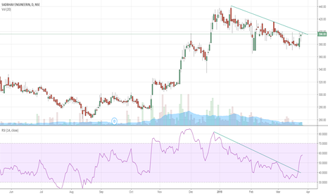 SADBHAV: Breakout possible -