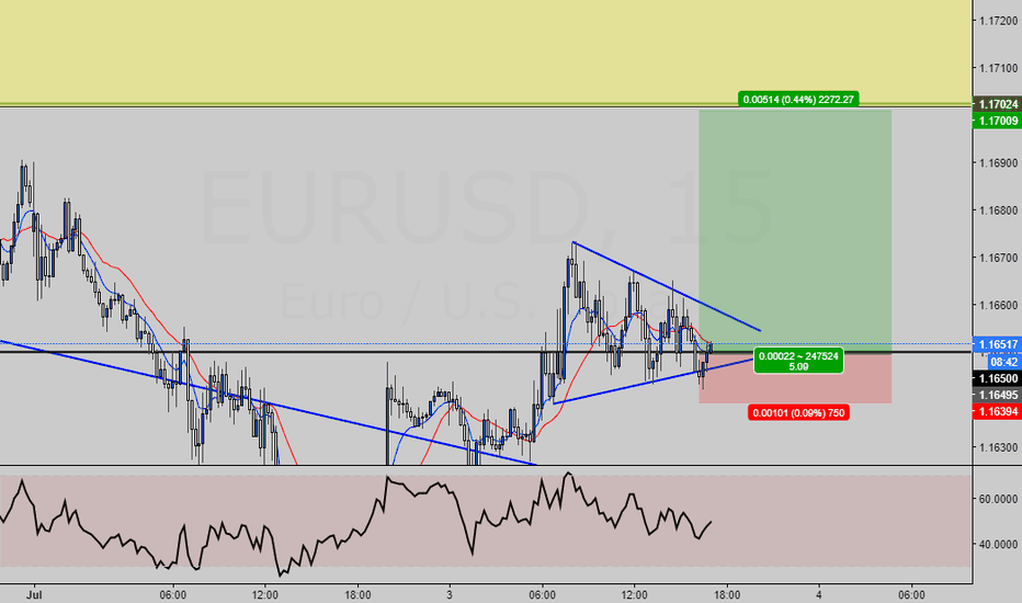 EURUSD: EUR/USD BUY