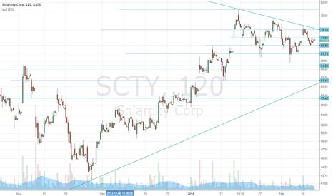 SCTY: (test2)