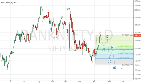 BANKNIFTY: FINAL SELL OFF EMINENT IN BANK NIFTY