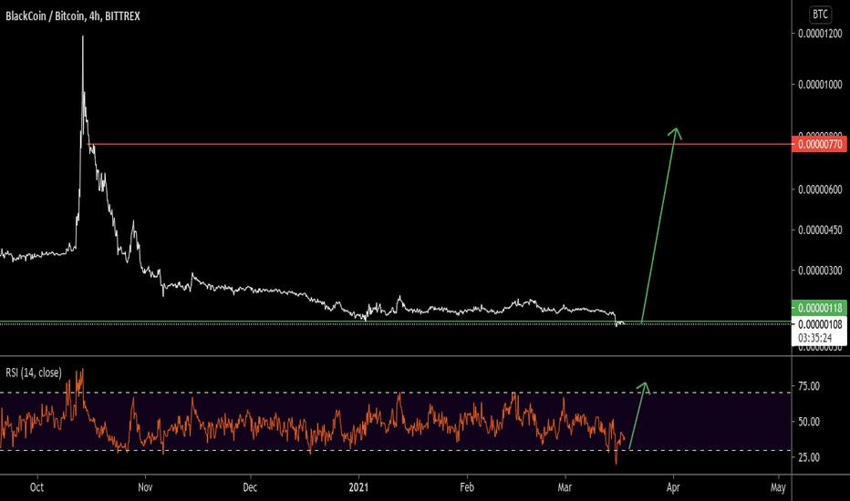 blk btc tradingview