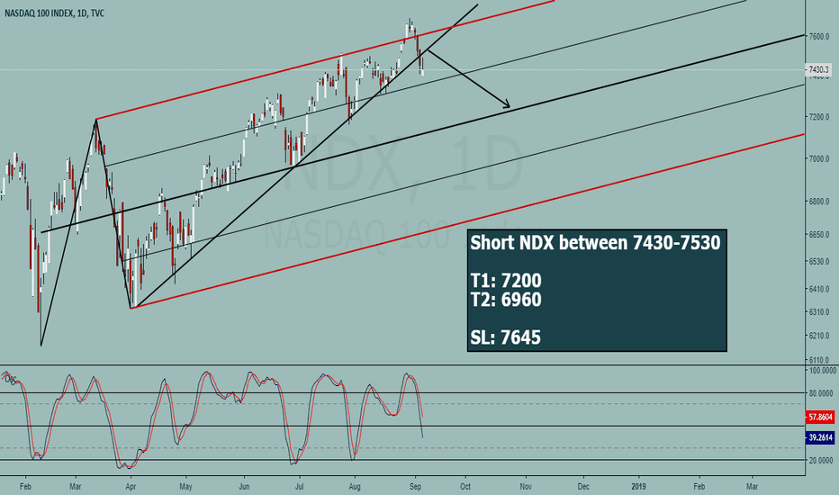 NDX: NASDAQ 100 - Short on every rise