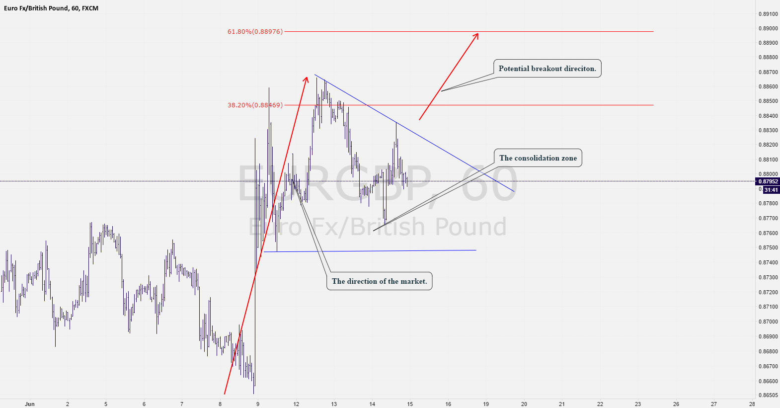 EurGbp: Potential bullish breakout possibility