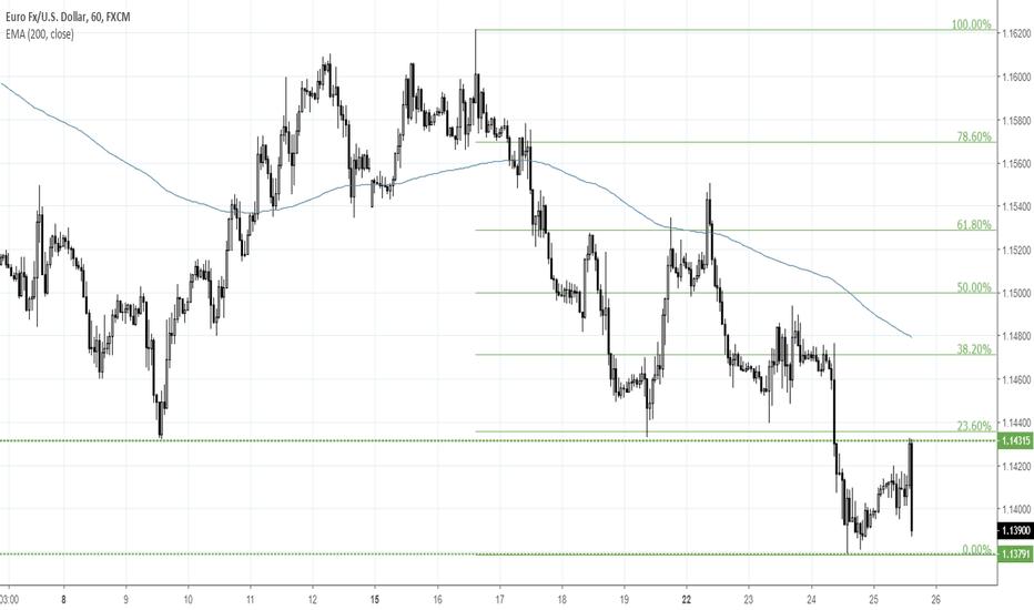 EURUSD: Podsumowanie EBC: DAX wymazuje zyski, EUR/USD nie potrafi pokona