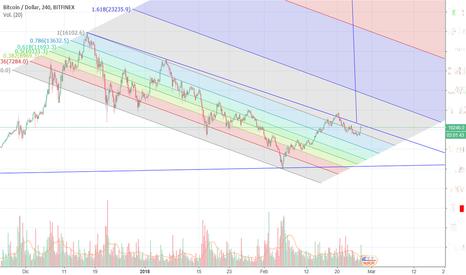 BTCUSD: Bitcoin se acerca a la punta del triangulo