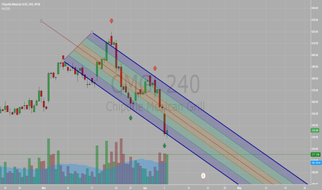 CMG: CMG - Downtrend Channel Short/Long Opps