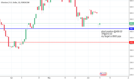 ETHUSD: Analysis of ETHUSD 11.06.2018