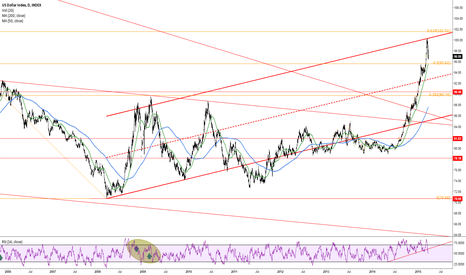 DXY: Keeping downtrend