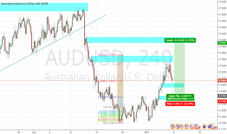 AUDUSD: AU currently at pullback, waiting to go up