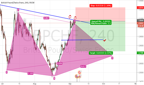 GBPCHF: 4 hours