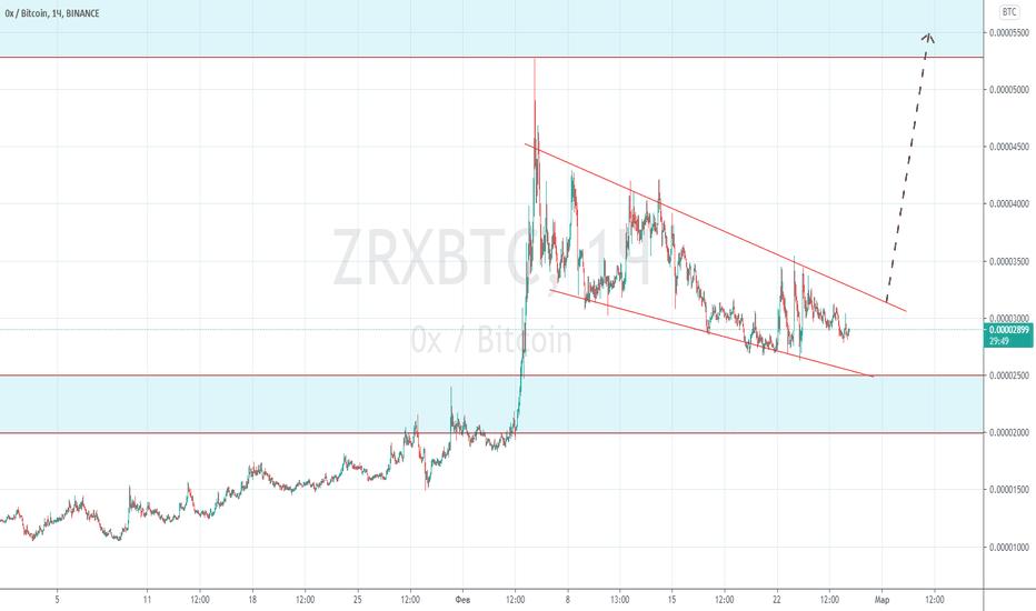 ZRXUSD grafico e quotazioni — TradingView