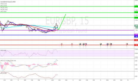 EURGBP: EUR/GBP Intraday: rebound.