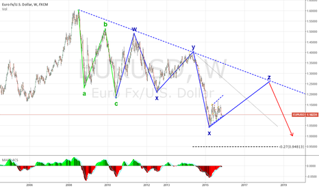 EURUSD: EURUSD - more downside coming.