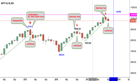 NIFTY: Nifty monthly chart: candle study
