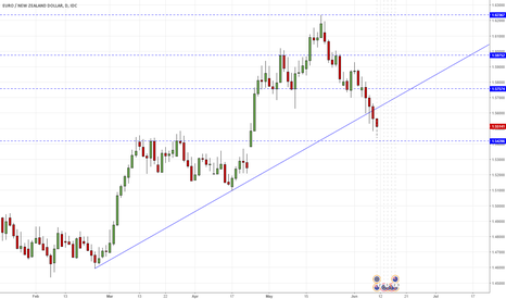EURNZD: EURNZD - in direction of 1.5455 support