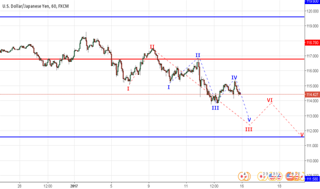 USDJPY: USD / JPY Analysis of Waves and Market Forecast, 13.01 - 20.01