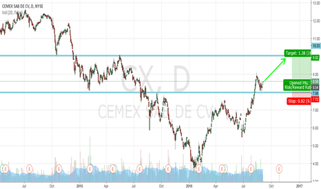 CX: CEMEX Long on momentum strength