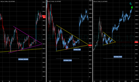 BTCUSD: Seatbelt Fastened & Luggage Stowed? BTC to 25K is Boarding!
