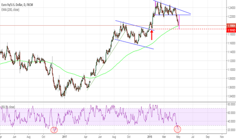 EURUSD: EurUsd - Descending triangle