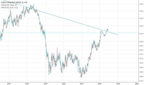 EXY: EURO INDEX.i    SELL