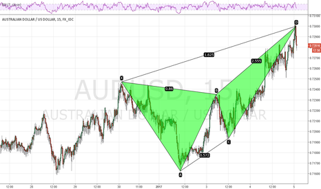 AUDUSD: AUDUSD Short NOW at 0.7300 with a bearish deep crab