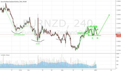 EURNZD: EURUSD - correction more complex