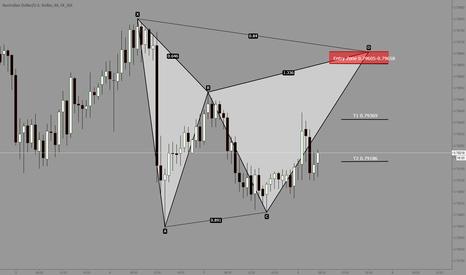 AUDUSD: AUDUSD potential Gartley pattern forming