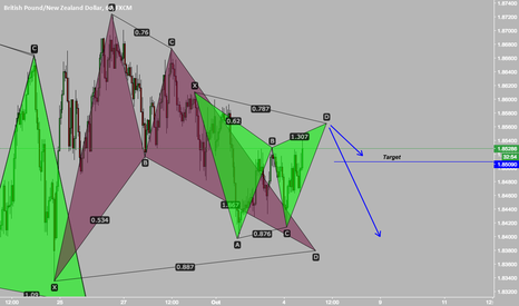 GBPNZD: GBPNZD Potential Patterns