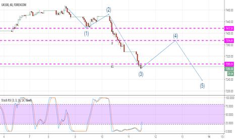 UKXGBP: Possible Elliot Wave On FTSE 100