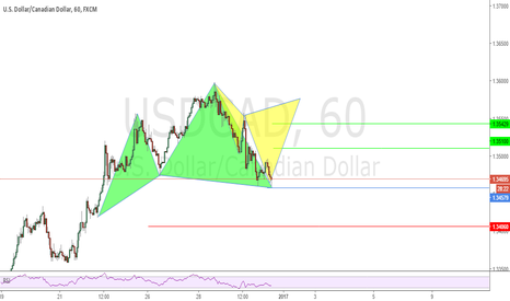 USDCAD: Possible Cypher Patterns