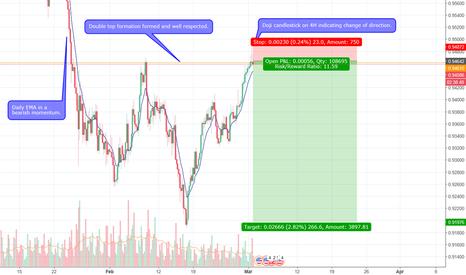 USDCHF: USDCHF bearish move incoming