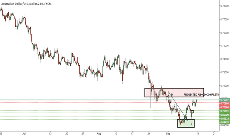 AUDUSD: AU POTENTIAL SHORT AT DAILY SUPPLY
