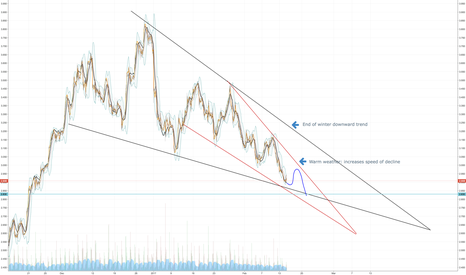 NATGASUSD: NatGas - Hourly Downtrend