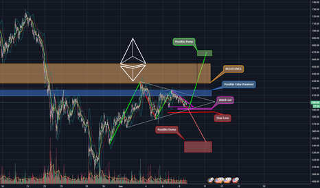 ETHUSDT: ETH/USD Symmetric Triangles