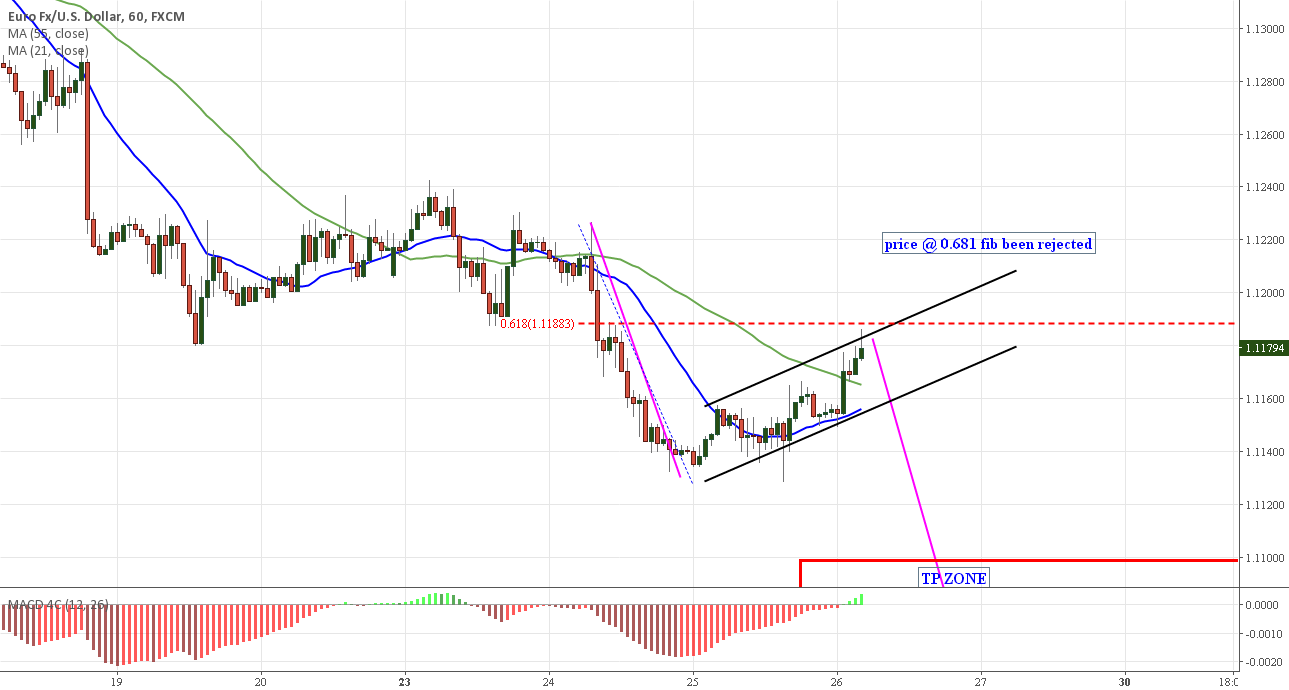 EURUSD BEEN REJECTED @ 0.681 FIB STILL IN FLAG