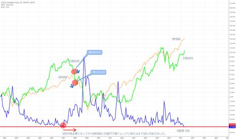VIX: VIXが2007年ぶりに低い水準だそうです。