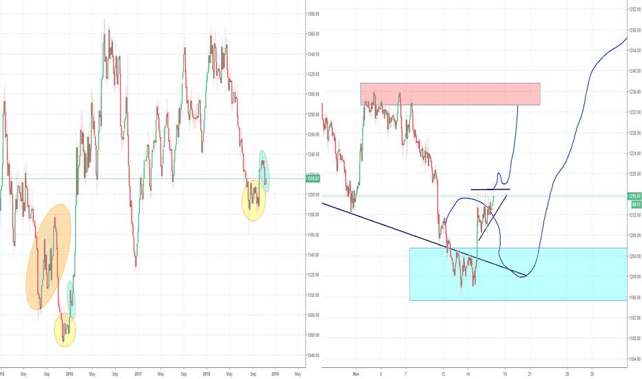 GOLD: Gold fractal, Part 2, Long position in Profit