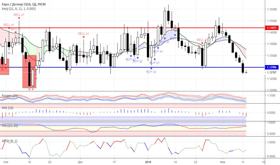 EURUSD: Диапазонная торговля: валютный рынок на 12.02.2019 года