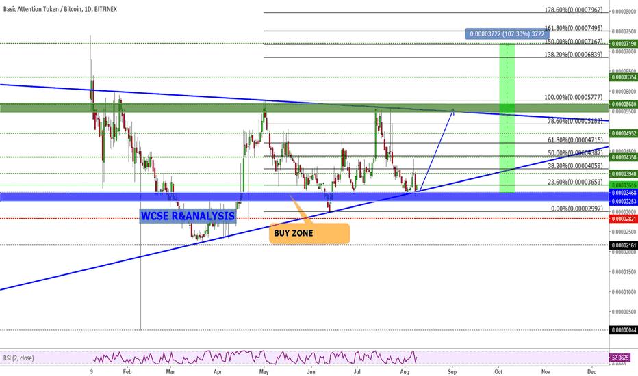 BATBTC: BATBTC Potential Buy opportunity 50-100% Profit target