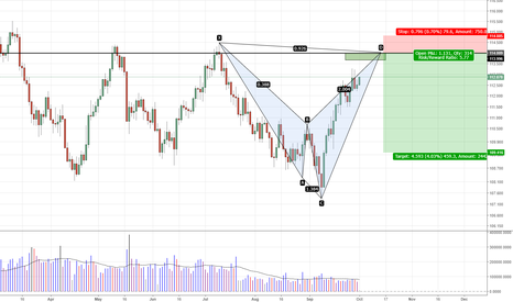 USDJPY: USDJPY - Bearish Shark at 114