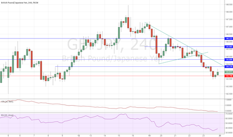 GBPJPY: Looking for short opportunity ahead