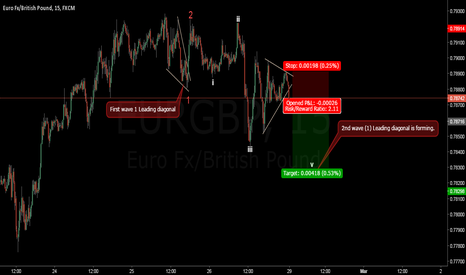 EURGBP: FXJOE EURGBP WAVE 4 TRIANGLE