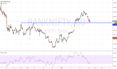 BANKNIFTY: Banknifty Long possiblity !