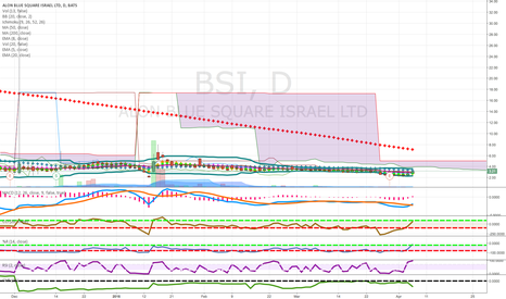 BSI: pennies to thousands coming out of cloud israel foreign candidat